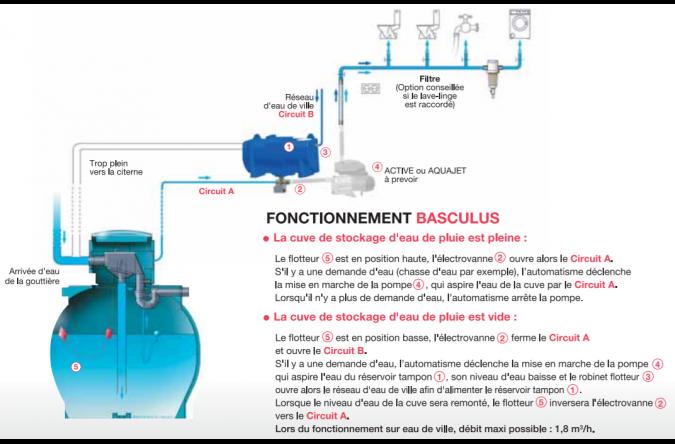 Centrale Basculus
