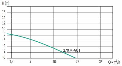 Domobox 150/270 M-AUT