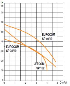 Jetcom SP+ 102 M