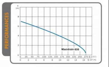 Maxidrain 635