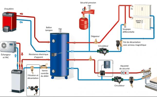 L 39 offre de chauffage chauffage central et eau chaude for Chauffage central a gaz