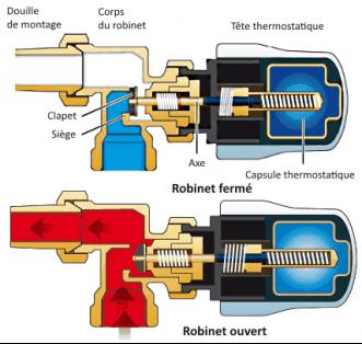 robinets t s coudes et purgeurs pour un radiateur complet et optimal. Black Bedroom Furniture Sets. Home Design Ideas