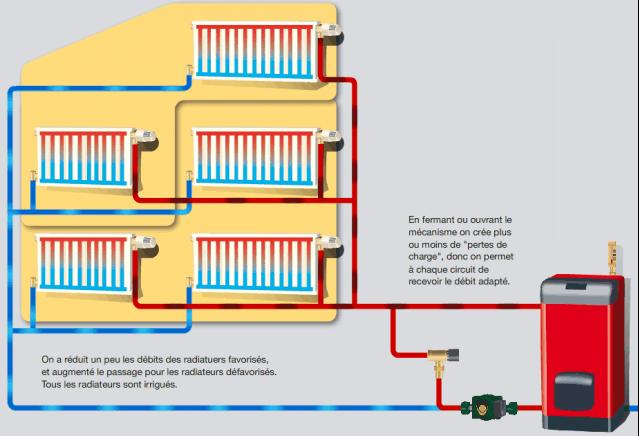 retrouvez ici toute la robinetterie de radiateur - Fonctionnement Robinet Thermostatique Radiateur
