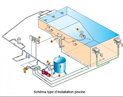 La piscine est aussi sur pompes direct filtration et for Brancher un aspirateur de piscine