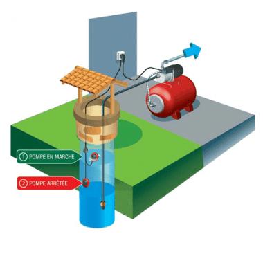 La gamme compl te de coffret manque d eau pour votre pompe - Pressostat manque d eau ...