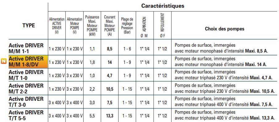 Variateur de vitesse domestique active driver m m 1 1 for Consommation chlore liquide piscine