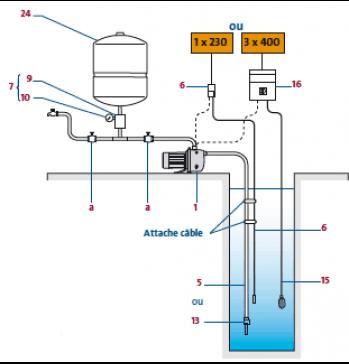 pompe de surface jet jp 6 de grundfos pour eau claire usage domestique. Black Bedroom Furniture Sets. Home Design Ideas