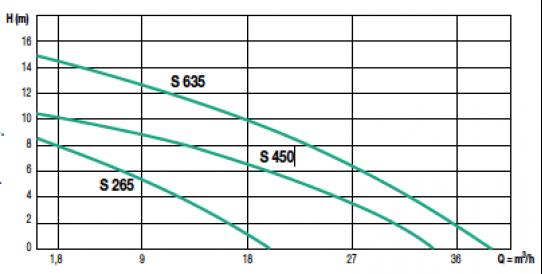 d u00e9couvrez les pompes de relevage semisom 265 de jetly pour eaux charg u00e9es domestiques