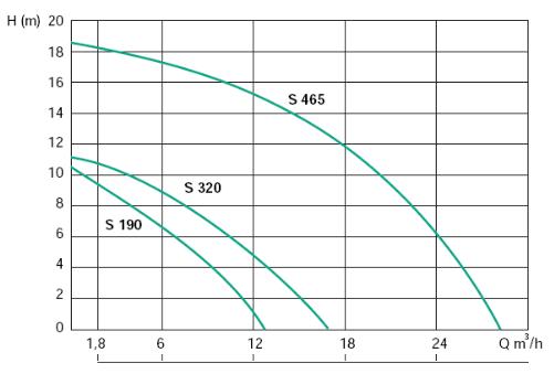 semisom 320 - pompe semisom 320