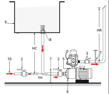 Pompe surpresseur springson pac 205 m 4046122 plomberie sanitaire chauffage - Schema installation pompe surpresseur ...