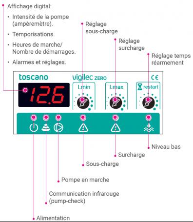 19 Surface Coffret VIGILEC 1 Démarrage et Protection de Pompe à Eau Immergée